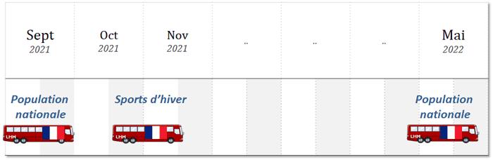 enquête omnibus calendrier