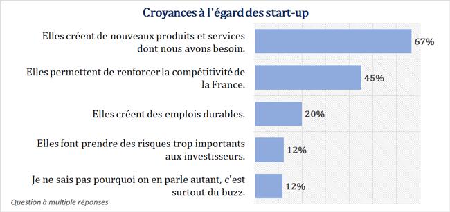 l'image des start-ups