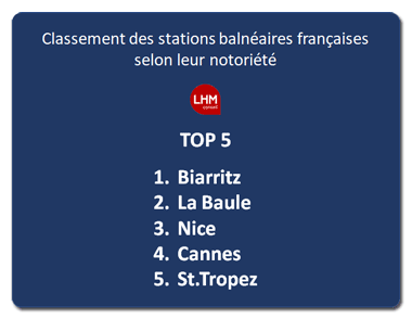 Top 5 Stations Balneaires